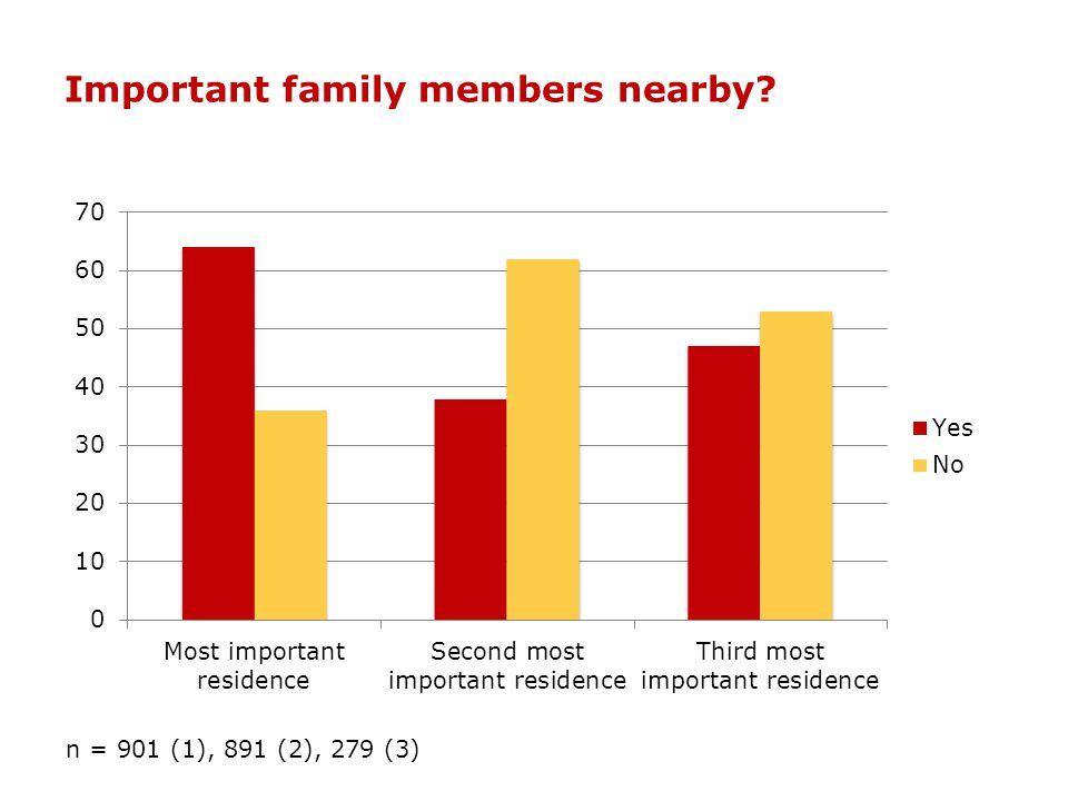 Important family members nearby? n = 901 (1), 891 (2), 279 (3)