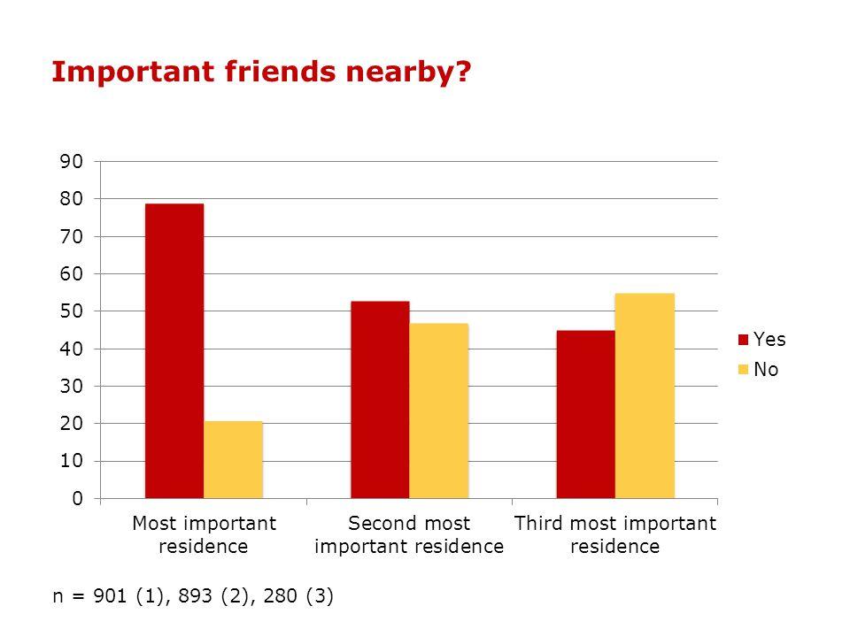 Important friends nearby? n = 901 (1), 893 (2), 280 (3)