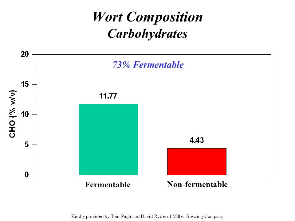 Wort Composition Carbohydrates Fermentable Non-fermentable 73% Fermentable Kindly provided by Tom Pugh and David Ryder of Miller Brewing Company
