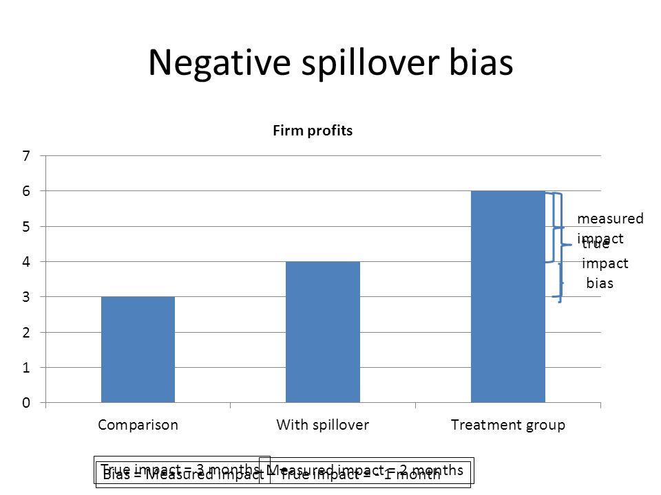 Negative spillover bias true impact True impact = 3 months measured impact bias Measured impact = 2 months Bias = Measured impact – True impact = - 1 month