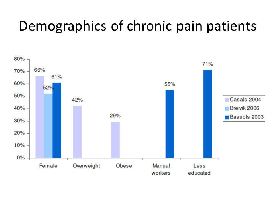 Demographics of chronic pain patients