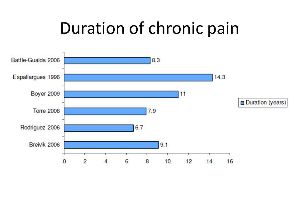 Duration of chronic pain