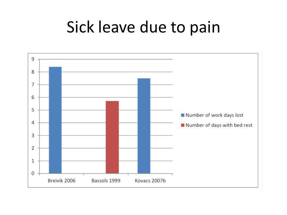 Sick leave due to pain