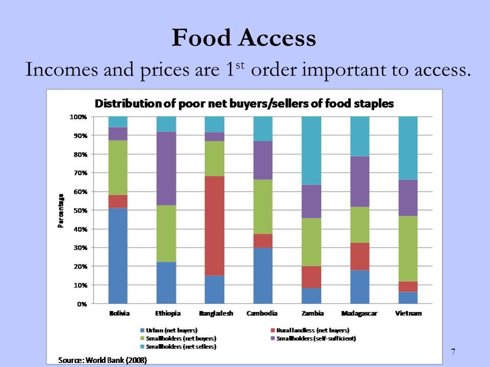 Food Access Incomes and prices are 1 st order important to access. 7