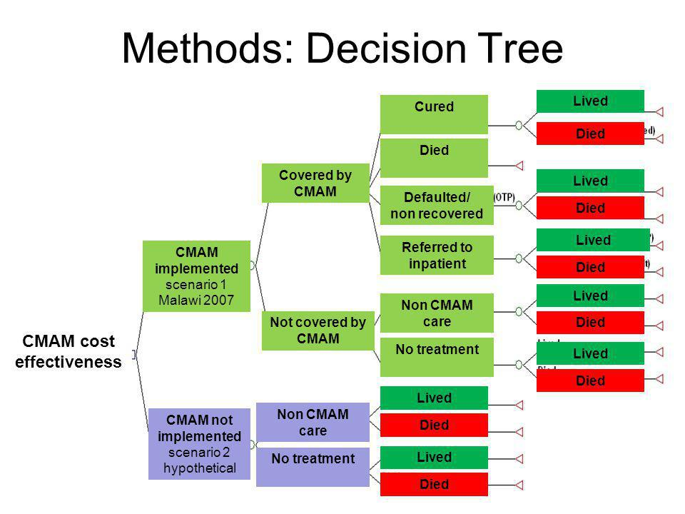 Methods: Decision Tree CMAM implemented scenario 1 Malawi 2007 CMAM not implemented scenario 2 hypothetical Covered by CMAM Cured Died Defaulted/ non