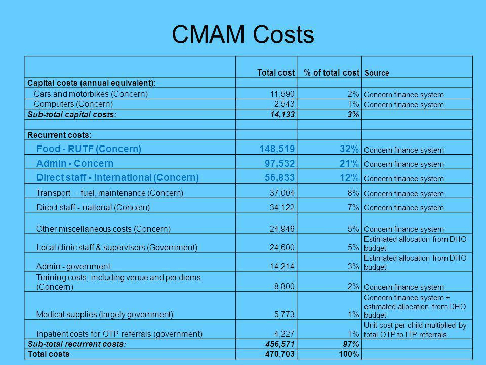 CMAM Costs Total cost% of total cost Source Capital costs (annual equivalent): Cars and motorbikes (Concern) 11,5902% Concern finance system Computers (Concern) 2,5431% Concern finance system Sub-total capital costs: 14,1333% Recurrent costs: Food - RUTF (Concern) 148,51932% Concern finance system Admin - Concern 97,53221% Concern finance system Direct staff - international (Concern) 56,83312% Concern finance system Transport - fuel, maintenance (Concern) 37,0048% Concern finance system Direct staff - national (Concern) 34,1227% Concern finance system Other miscellaneous costs (Concern) 24,9465% Concern finance system Local clinic staff & supervisors (Government) 24,6005% Estimated allocation from DHO budget Admin - government 14,2143% Estimated allocation from DHO budget Training costs, including venue and per diems (Concern) 8,8002% Concern finance system Medical supplies (largely government) 5,7731% Concern finance system + estimated allocation from DHO budget Inpatient costs for OTP referrals (government) 4,2271% Unit cost per child multiplied by total OTP to ITP referrals Sub-total recurrent costs: 456,57197% Total costs 470,703100%