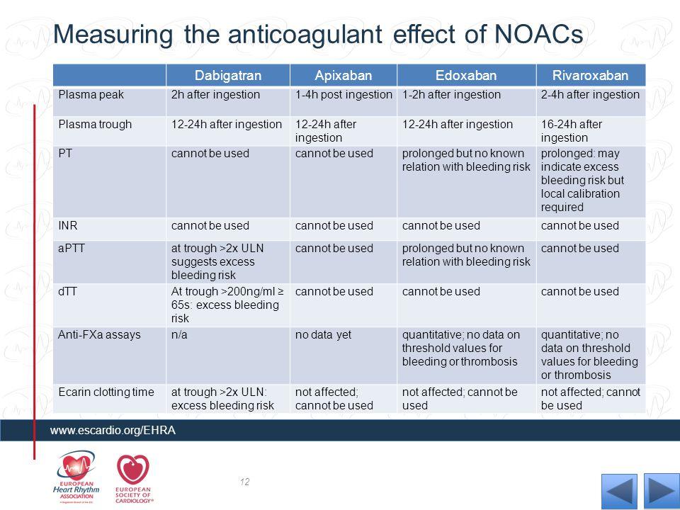 Measuring the anticoagulant effect of NOACs DabigatranApixabanEdoxabanRivaroxaban Plasma peak2h after ingestion1-4h post ingestion1-2h after ingestion