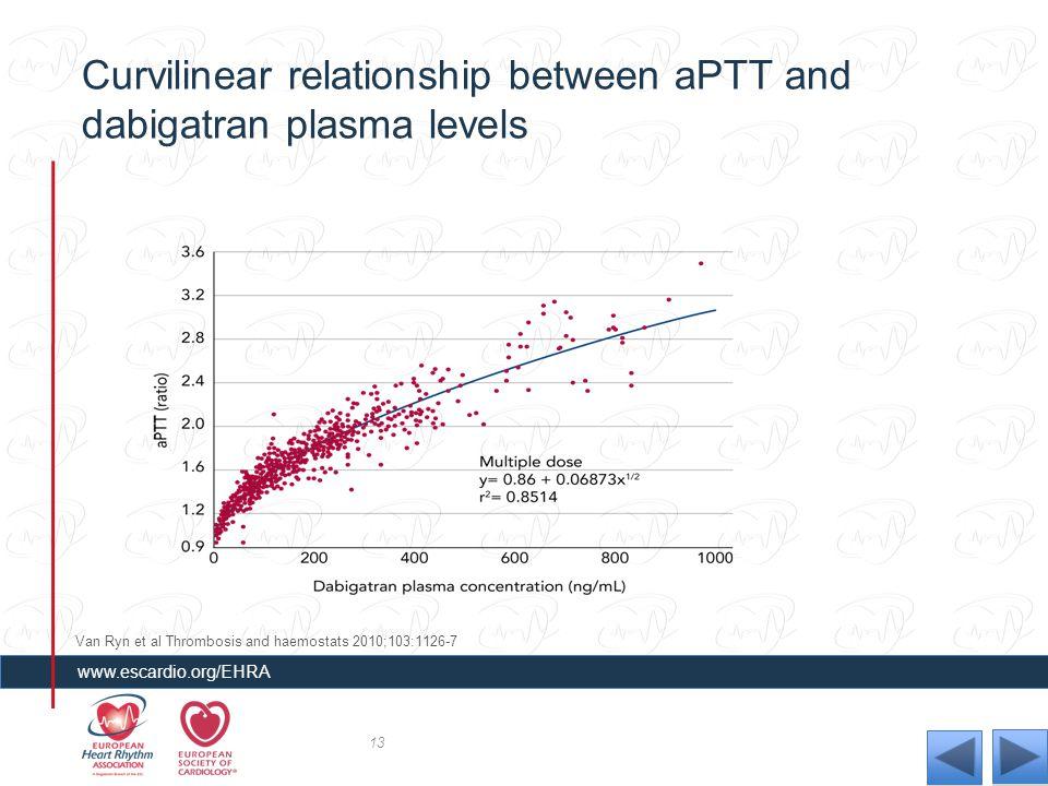 Curvilinear relationship between aPTT and dabigatran plasma levels 13 www.escardio.org/EHRA Van Ryn et al Thrombosis and haemostats 2010;103:1126-7