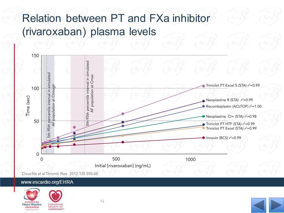 Relation between PT and FXa inhibitor (rivaroxaban) plasma levels 14 www.escardio.org/EHRA Douxfils et al Thromb Res. 2012;130:956-66