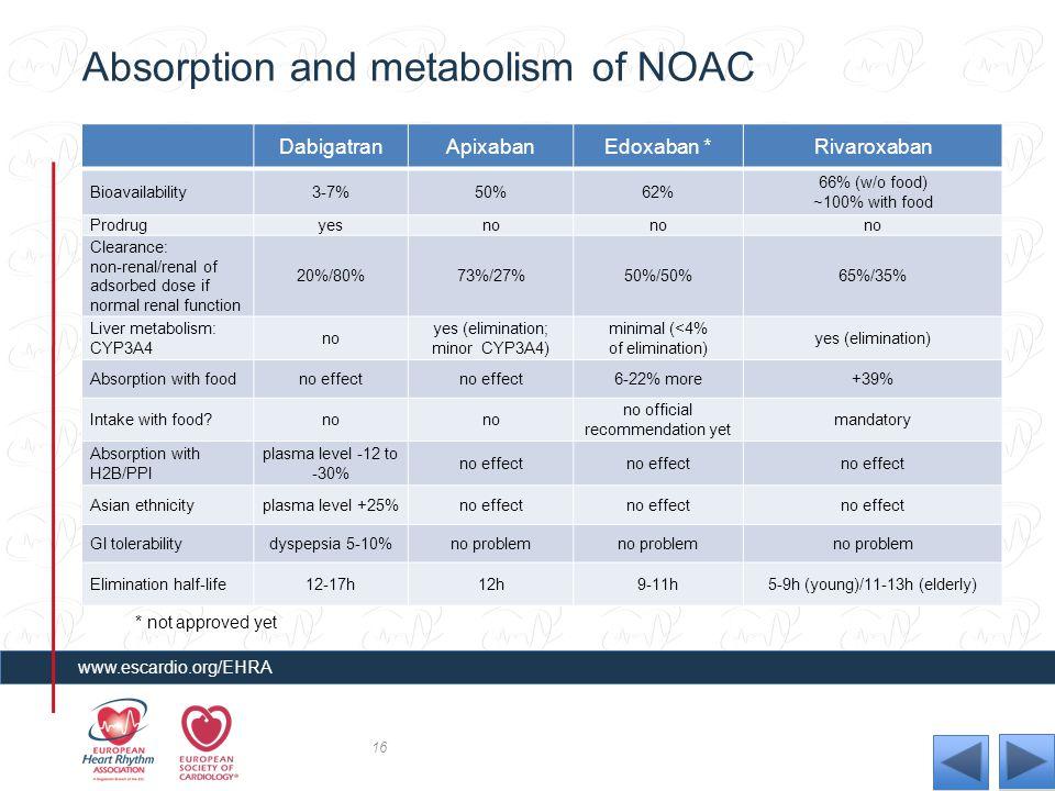 Absorption and metabolism of NOAC DabigatranApixabanEdoxaban *Rivaroxaban Bioavailability3-7%50%62% 66% (w/o food) ~100% with food Prodrugyesno Cleara