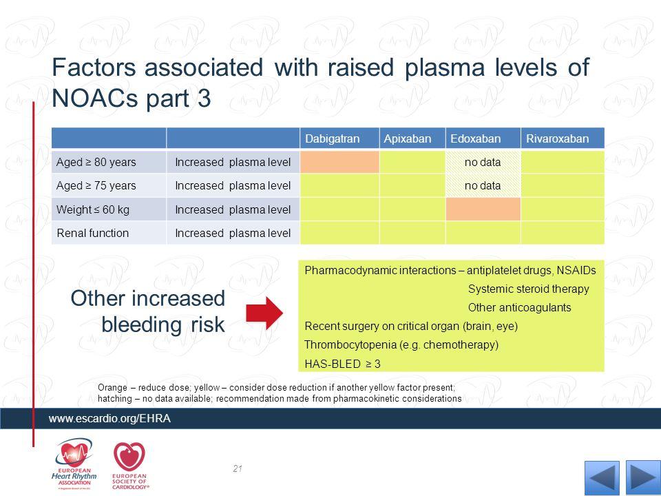 Factors associated with raised plasma levels of NOACs part 3 DabigatranApixabanEdoxabanRivaroxaban Aged ≥ 80 yearsIncreased plasma levelno data Aged ≥
