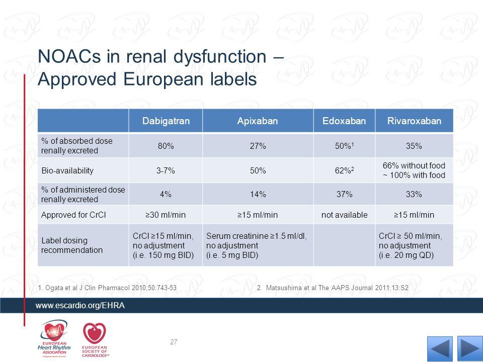 NOACs in renal dysfunction – Approved European labels DabigatranApixabanEdoxabanRivaroxaban % of absorbed dose renally excreted 80%27%50% 1 35% Bio-av