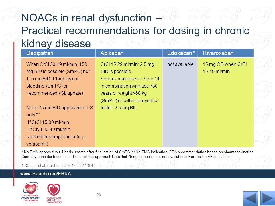 NOACs in renal dysfunction – Practical recommendations for dosing in chronic kidney disease DabigatranApixabanEdoxaban *Rivaroxaban When CrCl 30-49 ml