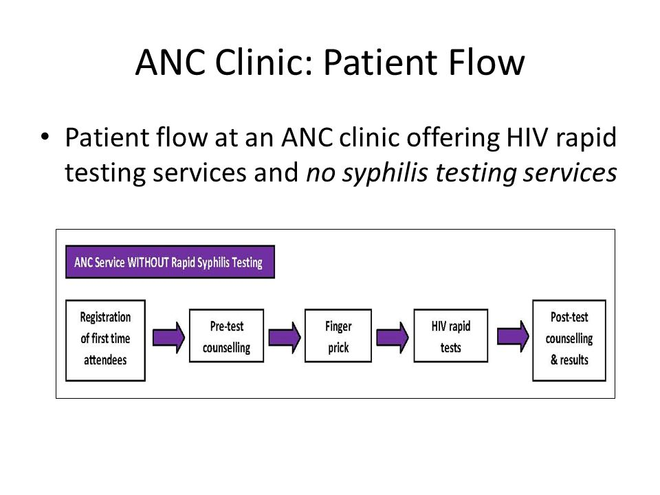 ANC Clinic: Patient Flow Patient flow at an ANC clinic offering HIV rapid testing services and no syphilis testing services