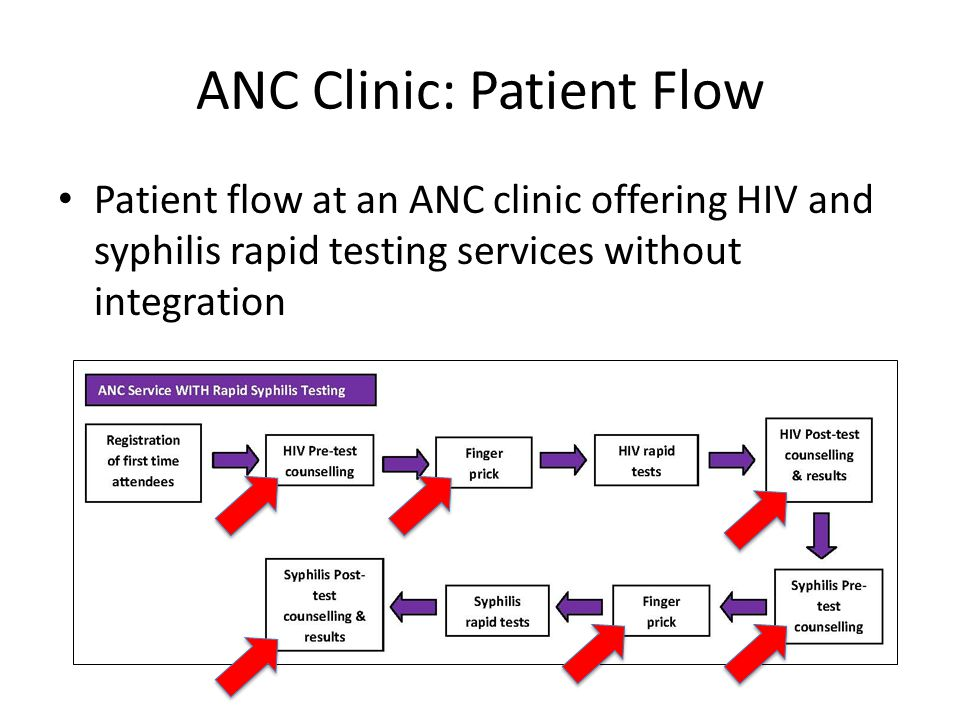 ANC Clinic: Patient Flow Patient flow at an ANC clinic offering HIV and syphilis rapid testing services without integration