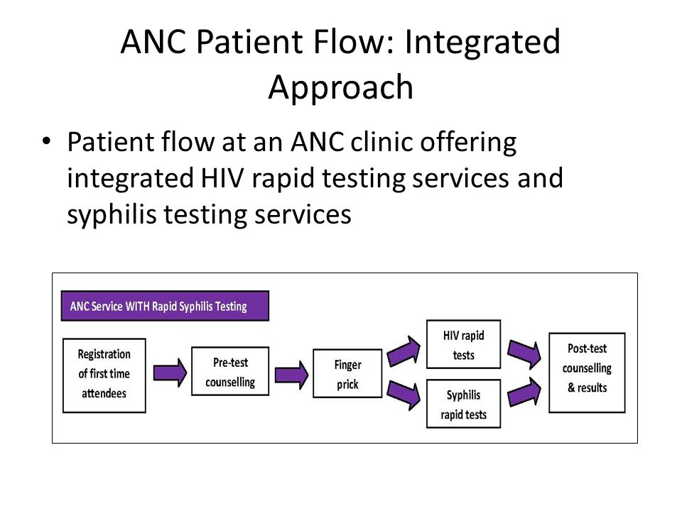 ANC Patient Flow: Integrated Approach Patient flow at an ANC clinic offering integrated HIV rapid testing services and syphilis testing services