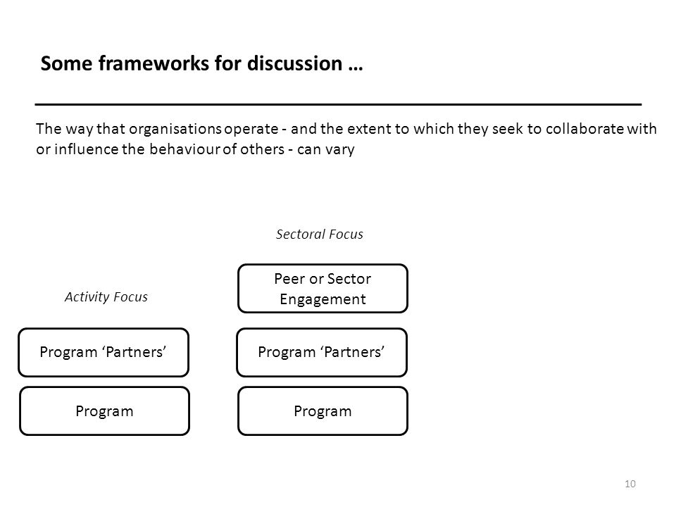 Some frameworks for discussion … 11 Program Program 'Partners' Activity Focus Program Program 'Partners' Peer or Sector Engagement Program Program 'Partners' Peer or Sector Engagement Cross-Sector Engagement Sectoral Focus Cross-Sectoral Focus The way that organisations operate - and the extent to which they seek to collaborate with or influence the behaviour of others - can vary