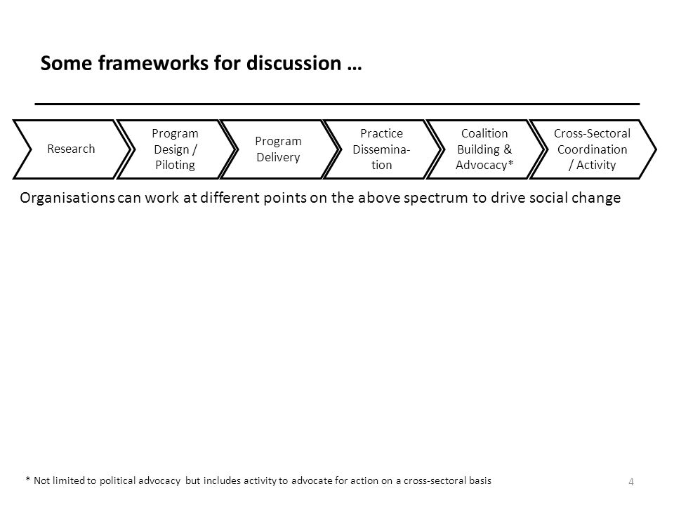 Some frameworks for discussion … 5 Research Program Design / Piloting Program Delivery Practice Dissemina- tion Coalition Building & Advocacy* Cross-Sectoral Coordination / Activity Organisations can work at different points on the above spectrum to drive social change Research * Not limited to political advocacy but includes activity to advocate for action on a cross-sectoral basis Some organisations focus on research and dissemination to identify and share good practice Research Dissemina- tion