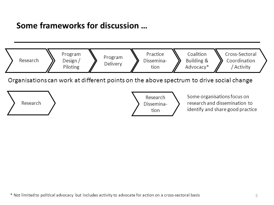 Some frameworks for discussion … 6 Research Program Design / Piloting Program Delivery Dissemina- tion Coalition Building & Advocacy* Cross-Sectoral Coordination / Activity Organisations can work at different points on the above spectrum to drive social change Research Program Design / Piloting Program Delivery Practice Dissemina- tion * Not limited to political advocacy but includes activity to advocate for action on a cross-sectoral basis Some organisations focus on research and dissemination to identify and share good practice Research Dissemina- tion Some focus on 'coal face' activities developing and delivering activities on the ground