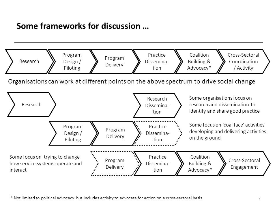 Some frameworks for discussion … 8 Research Program Design / Piloting Program Delivery Practice Dissemina- tion Coalition Building & Advocacy* Cross-Sectoral Coordination / Activity The 'change levers' that organisations use and the outcomes that they seek to deliver vary across the spectrum Build understanding of a specific area / issue -- Build awareness of good practice -- Encourage adoption of good practice -- Build coalitions for action Encourage adoption of good practice Build coalitions for action Support collaborative activity Influence program and policy design Implement specific programs Deliver specific program related outcomes Implement specific programs Deliver specific program related outcomes Influence program and policy design Drive specific changes in practice Influence program and policy design Drive specific changes in practice / policy Influence program and policy design Drive specific changes in practice / policy * Not limited to political advocacy but includes activity to advocate for action on a cross-sectoral basis