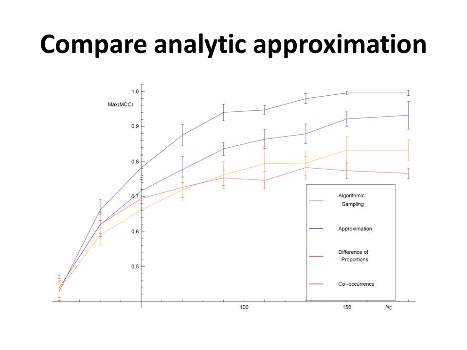 Compare analytic approximation