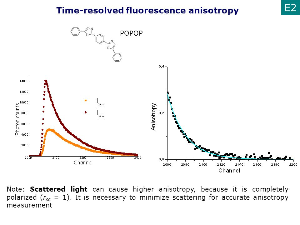 Time-resolved fluorescence anisotropy E2 POPOP Note: Scattered light can cause higher anisotropy, because it is completely polarized (r sc = 1). It is
