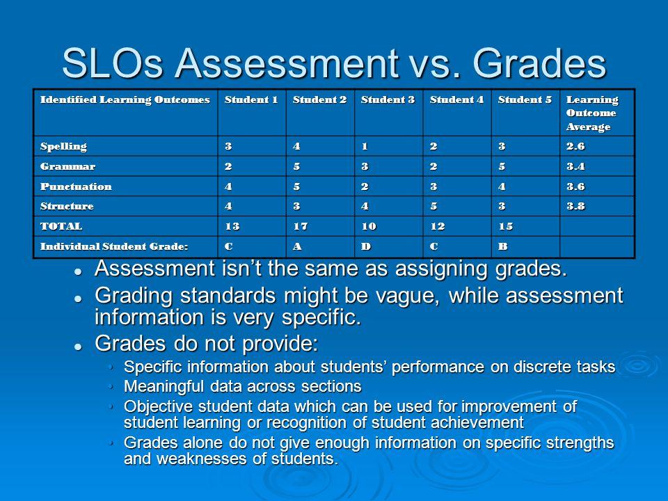 SLOs Assessment vs. Grades Identified Learning Outcomes Student 1 Student 2 Student 3 Student 4 Student 5 LearningOutcomeAverage Spelling341232.6 Gram