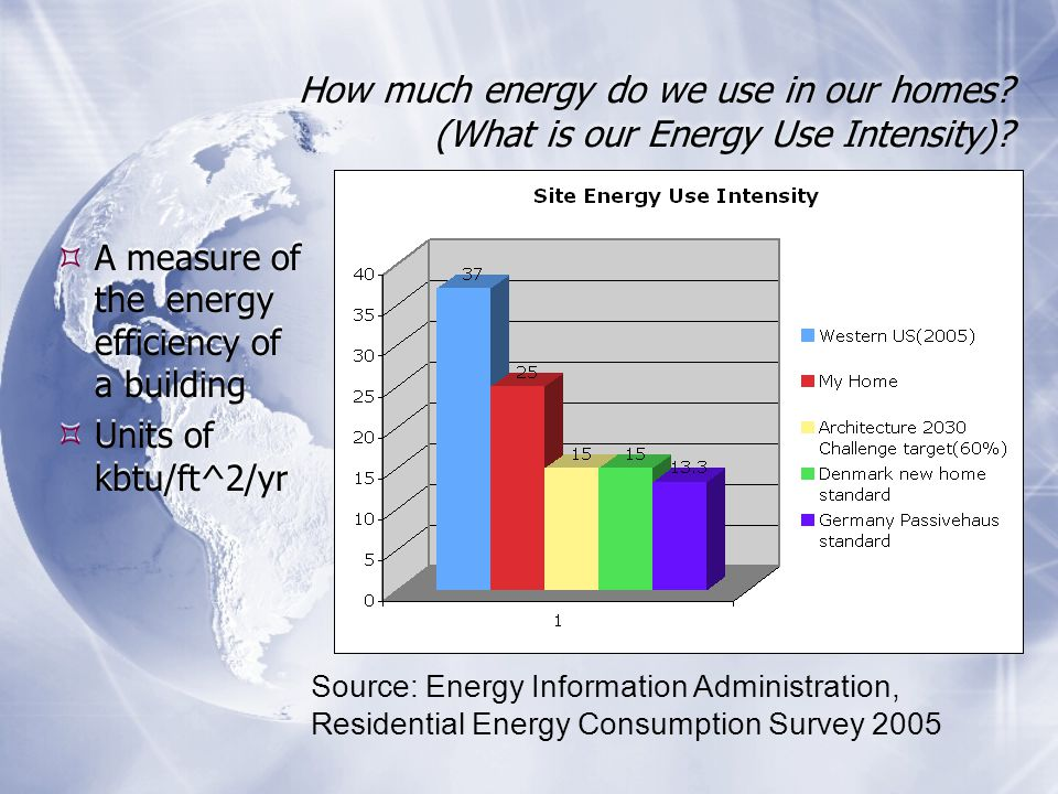How much energy do we use in our homes. (What is our Energy Use Intensity).