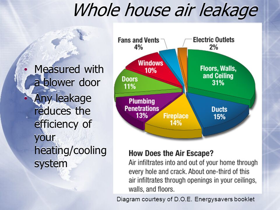 Whole house air leakage Measured with a blower door Any leakage reduces the efficiency of your heating/cooling system Measured with a blower door Any leakage reduces the efficiency of your heating/cooling system Diagram courtesy of D.O.E.