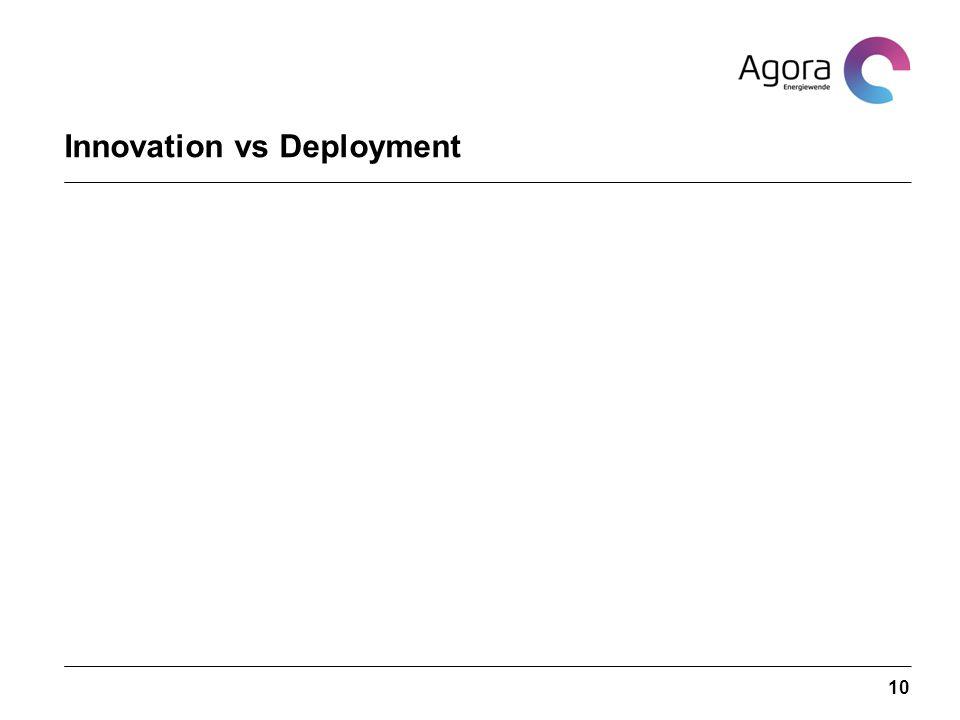 Innovation vs Deployment 10