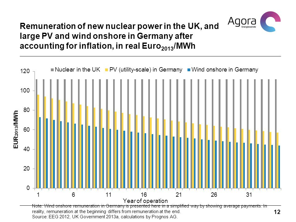 12 Remuneration of new nuclear power in the UK, and large PV and wind onshore in Germany after accounting for inflation, in real Euro 2013 /MWh Note: