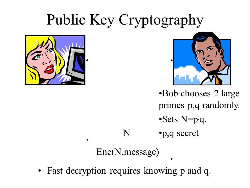 Public Key Cryptography Fast decryption requires knowing p and q.