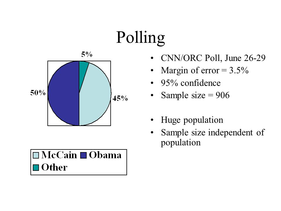 Polling CNN/ORC Poll, June 26-29 Margin of error = 3.5% 95% confidence Sample size = 906 Huge population Sample size independent of population