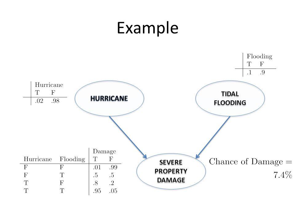 Example TIDAL FLOODING SEVERE PROPERTY DAMAGE