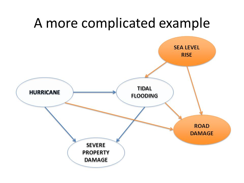 A more complicated example TIDAL FLOODING SEVERE PROPERTY DAMAGE SEA LEVEL RISE ROAD DAMAGE