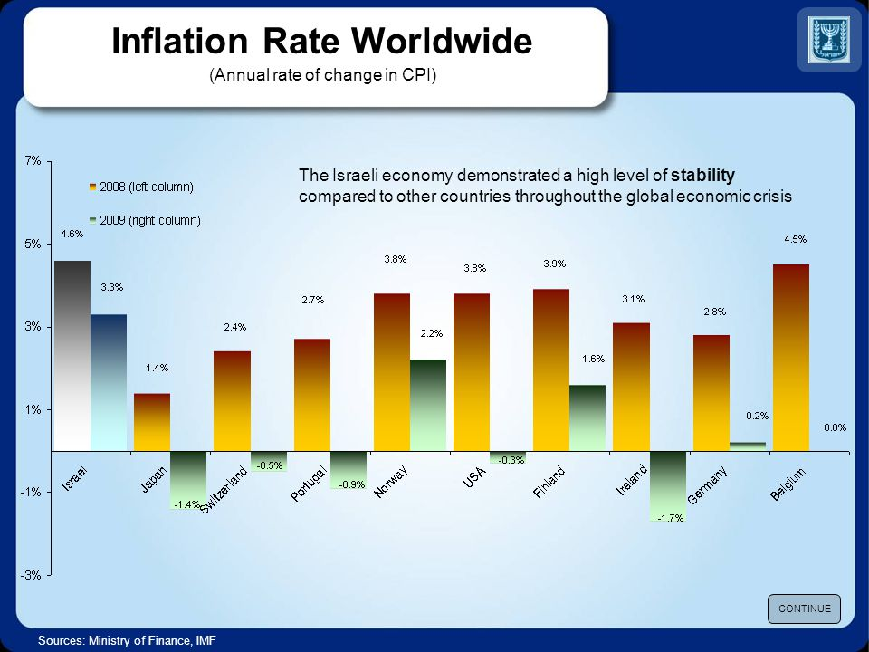 Inflation Rate Worldwide (Annual rate of change in CPI) Sources: Ministry of Finance, IMF CONTINUE The Israeli economy demonstrated a high level of stability compared to other countries throughout the global economic crisis