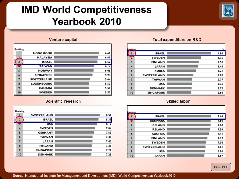 Source: International Institute for Management and Development (IMD), World Competitiveness Yearbook 2010 IMD World Competitiveness Yearbook 2010 CONTINUE Venture capitalTotal expenditure on R&D Skilled laborScientific research