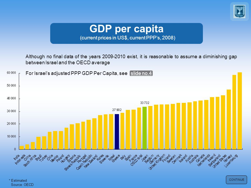 GDP per capita (current prices in US$, current PPP's, 2008) Source: OECD * Estimated CONTINUE For Israel's adjusted PPP GDP Per Capita, see slide no.4 Although no final data of the years 2009-2010 exist, it is reasonable to assume a diminishing gap between Israel and the OECD average