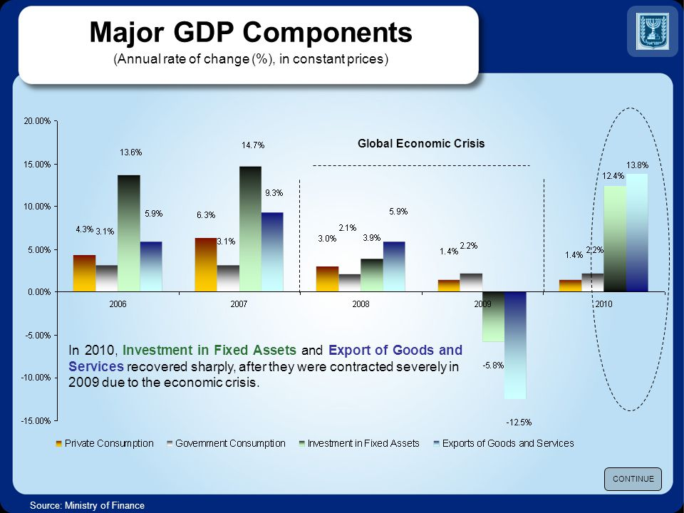 Major GDP Components (Annual rate of change (%), in constant prices) Source: Ministry of Finance CONTINUE In 2010, Investment in Fixed Assets and Export of Goods and Services recovered sharply, after they were contracted severely in 2009 due to the economic crisis.