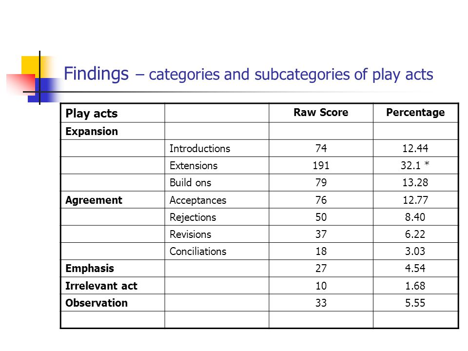 Findings – categories and subcategories of play acts Play acts Raw ScorePercentage Expansion Introductions7412.44 Extensions19132.1 * Build ons7913.28