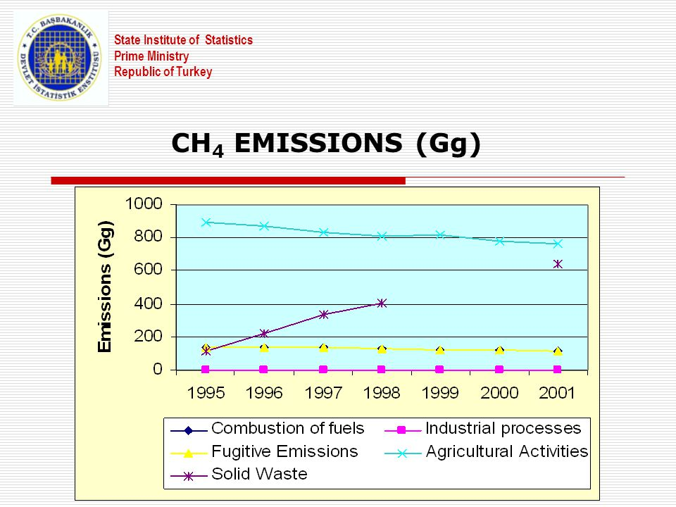CH 4 EMISSIONS (Gg) State Institute of Statistics Prime Ministry Republic of Turkey