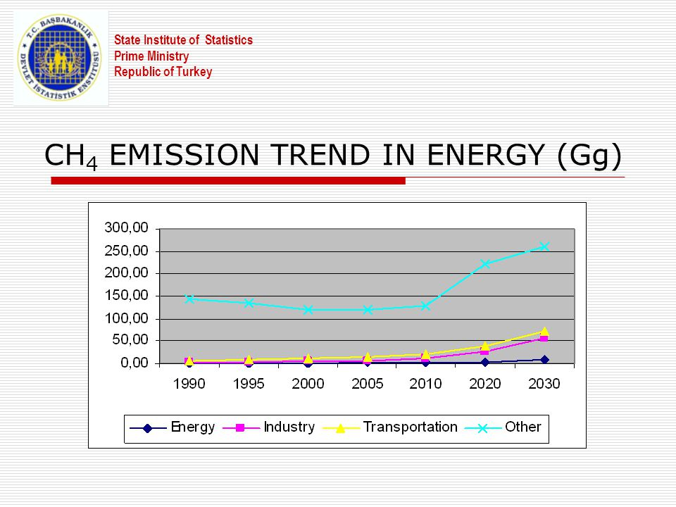 CH 4 EMISSION TREND IN ENERGY (Gg) State Institute of Statistics Prime Ministry Republic of Turkey
