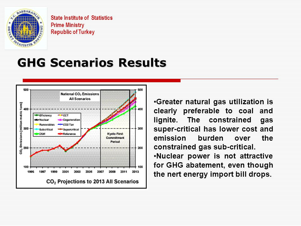 State Institute of Statistics Prime Ministry Republic of Turkey GHG Scenarios Results Greater natural gas utilization is clearly preferable to coal an