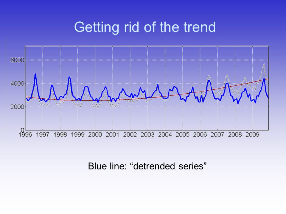 Getting rid of the trend Blue line: detrended series