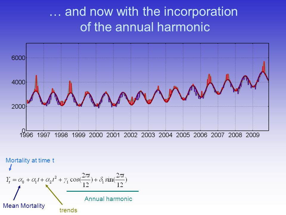 … and now with the incorporation of the annual harmonic Mortality at time t trends Annual harmonic Mean Mortality