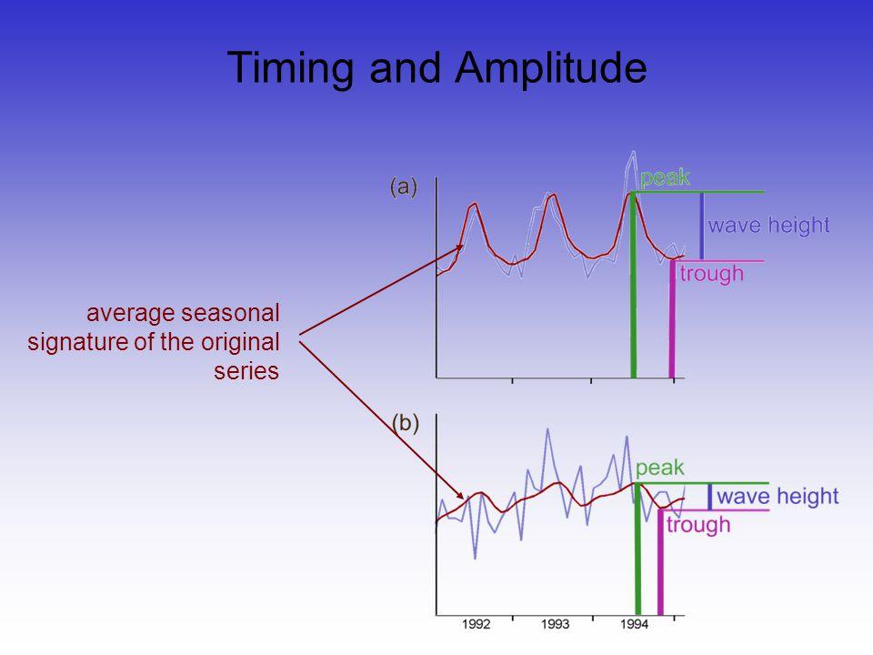 Timing and Amplitude average seasonal signature of the original series