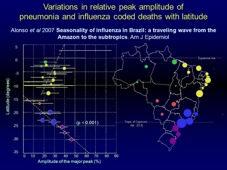 Variations in relative peak amplitude of pneumonia and influenza coded deaths with latitude Alonso et al 2007 Seasonality of influenza in Brazil: a traveling wave from the Amazon to the subtropics.