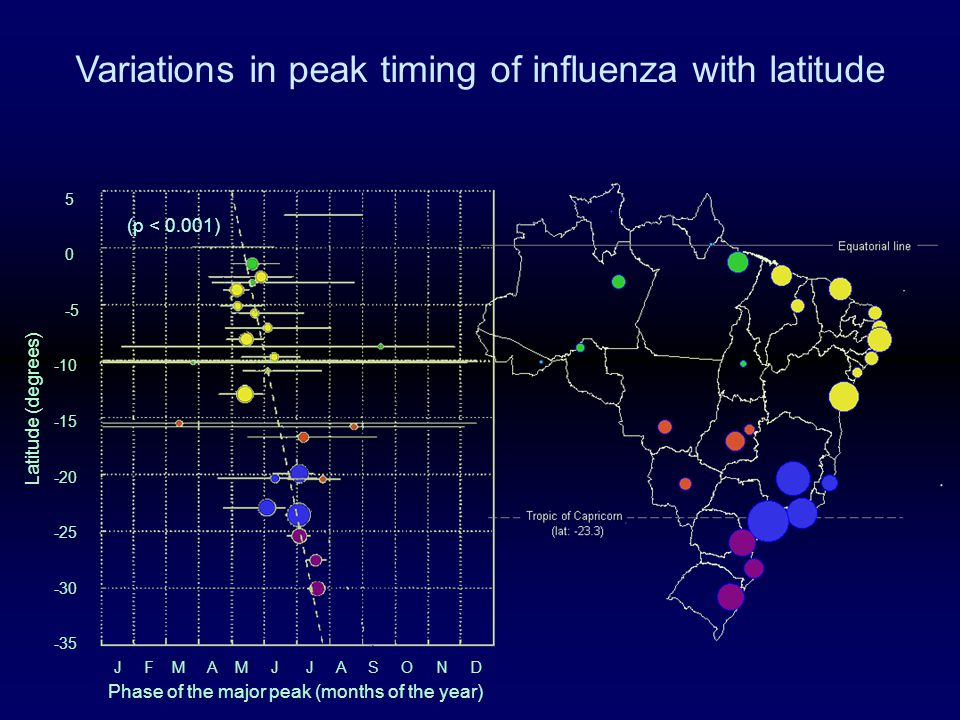 5 0 -5 -10 -15 -20 -25 -30 -35 Phase of the major peak (months of the year) J F M A M J J A S O N D Latitude (degrees) (p < 0.001) Variations in peak timing of influenza with latitude