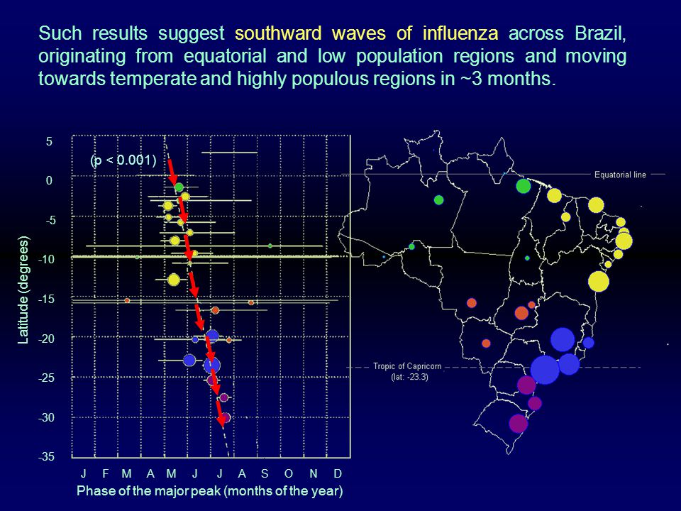 5 0 -5 -10 -15 -20 -25 -30 -35 Phase of the major peak (months of the year) J F M A M J J A S O N D Latitude (degrees) (p < 0.001) Such results suggest southward waves of influenza across Brazil, originating from equatorial and low population regions and moving towards temperate and highly populous regions in ~3 months.