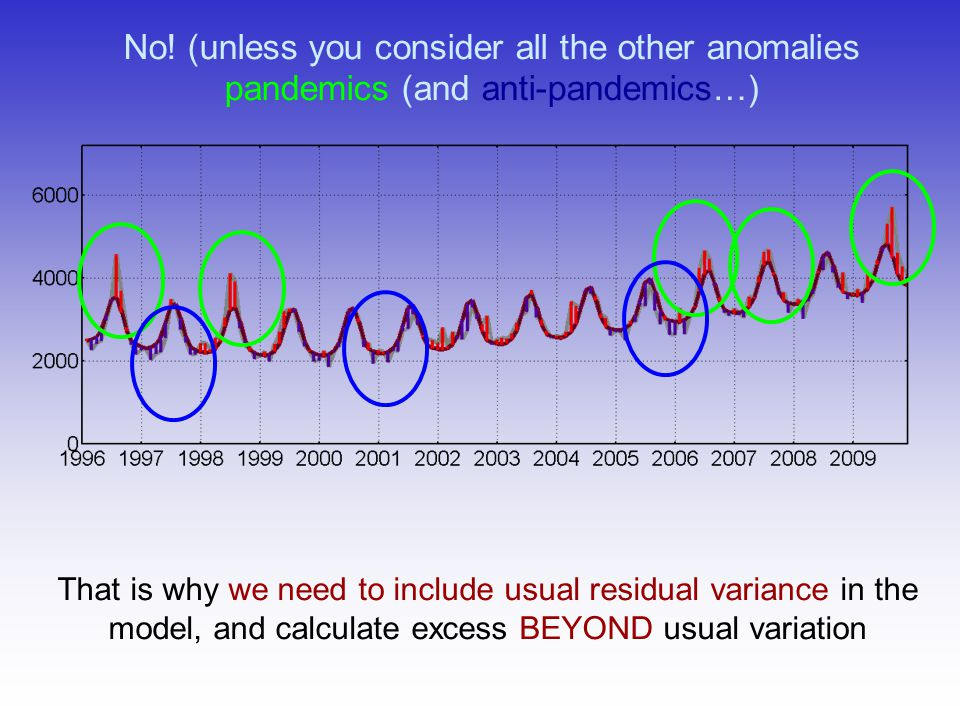 No! (unless you consider all the other anomalies pandemics (and anti-pandemics…) That is why we need to include usual residual variance in the model,